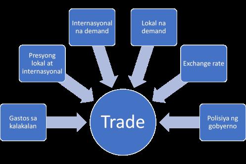Fig 1 - Factors affecting trade