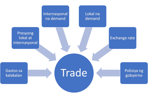 Fig 1 - Factors affecting trade