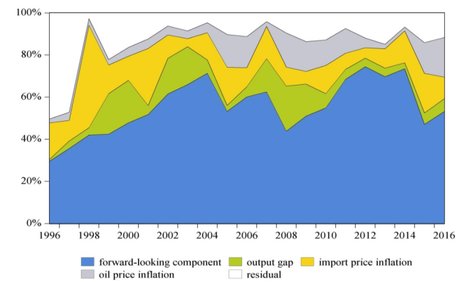 Fig_3_Contribution_to_inflation_in_ASEAN-5