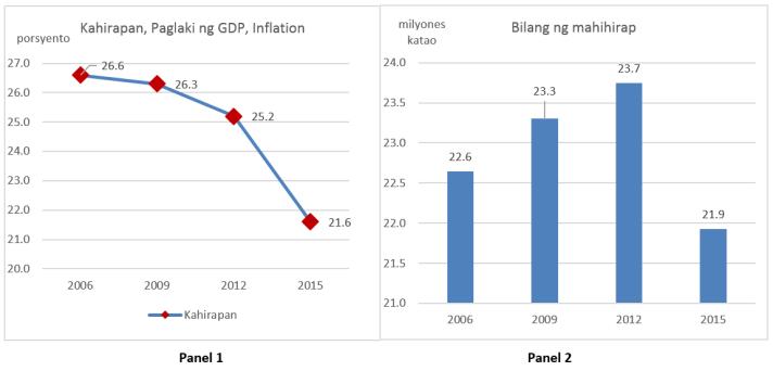 Chart 1 - Poverty