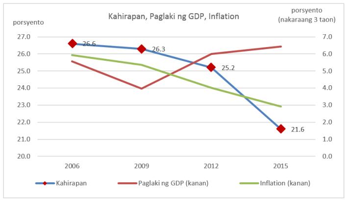 Chart 2 - Poverty