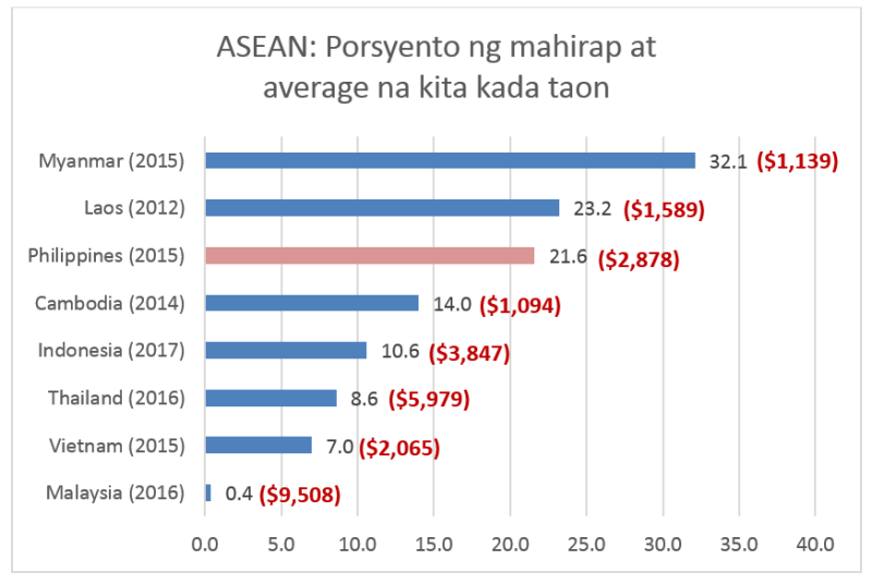 Chart 3 - Poverty.png
