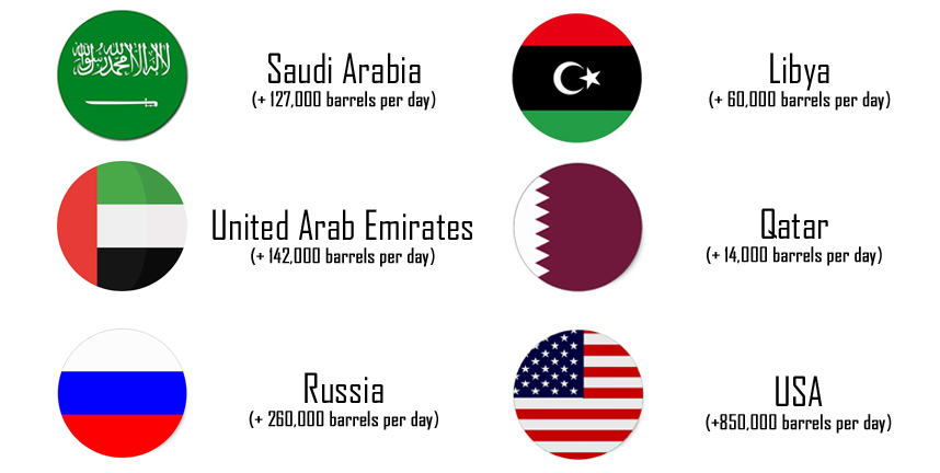 Countries oil