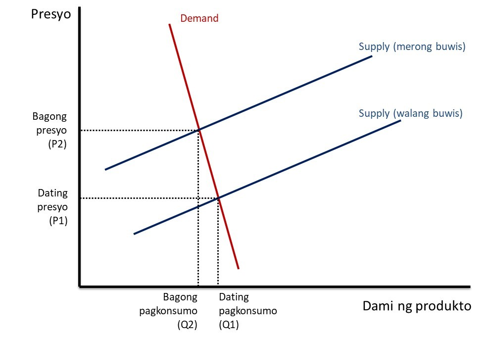 Fig 1. Supply and Demand