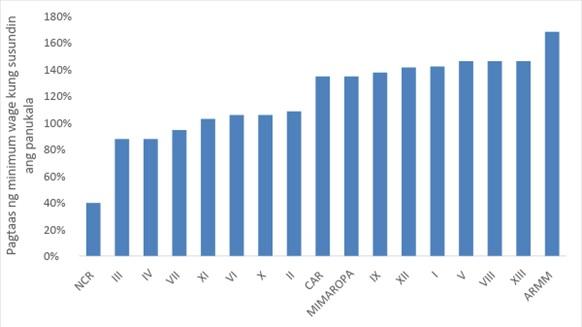 fig 4. min wage increase rate