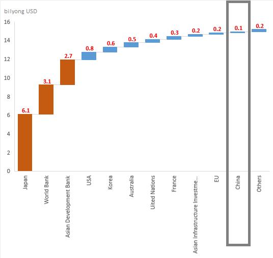 ODA chart 1