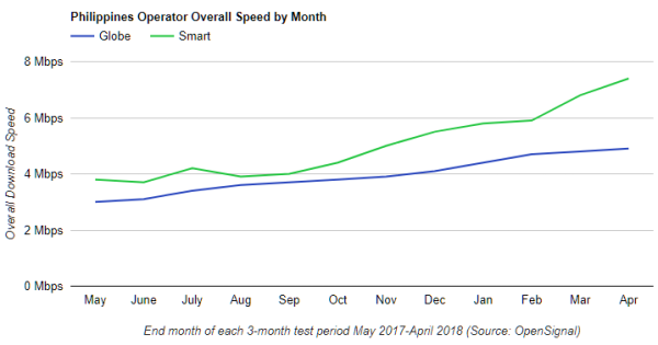 Philippines-Operator-Overall-Speed-by-Month.png