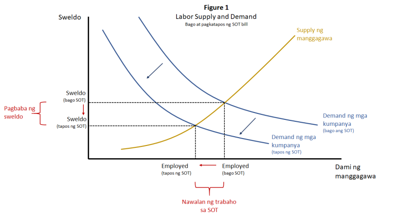 Figure 1 - labor supply and demand